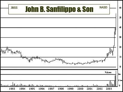 John B Sanfilippo & Son